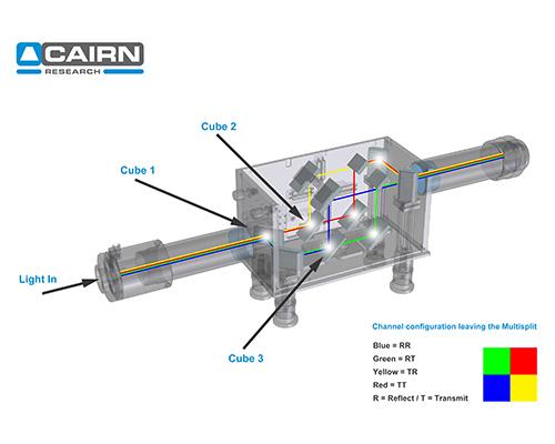 Cairn MultiSplit V2 details